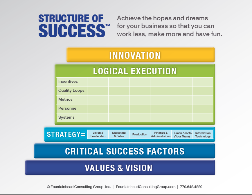 Structure of Success